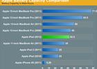 autonomie-batterie-apple-iphone-ipad-macbook
