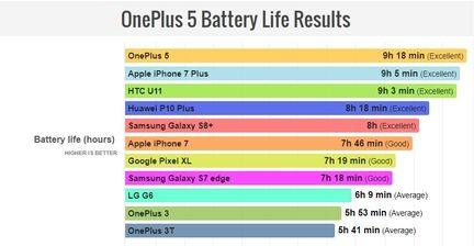 autonomie-batterie-comparatif-smartphone