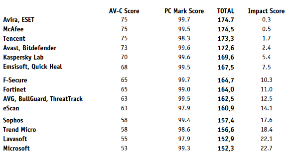 AV-Comparatives-1