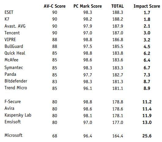 av-comparatives-impact-performances-systeme-2