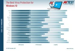 AV-Test-antivirus-W10-dec-2017-2