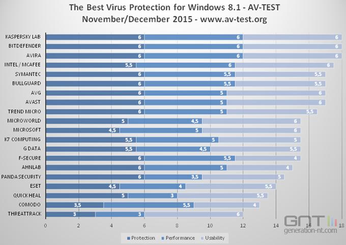 AV-Test-antivirus