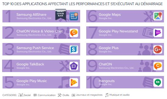 avast-rapport-applications-android-performances-T1-2017-1