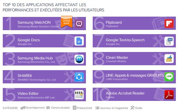 avast-rapport-applications-android-performances-T1-2017-2