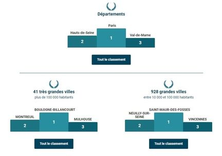 Baromètre ADSL