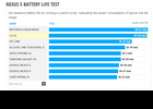 Batterie autonomie Nexus 5