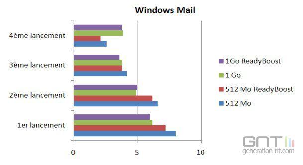 Bench ReadyBoost Windows Mail