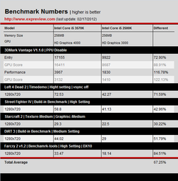 Benchmark Intel HD 4000 1