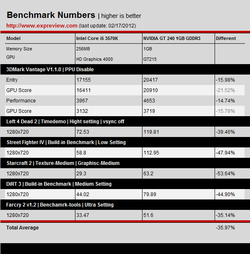 Benchmark Intel HD 4000 2