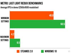 Benchmark Windows 10 SteamOS - 2.