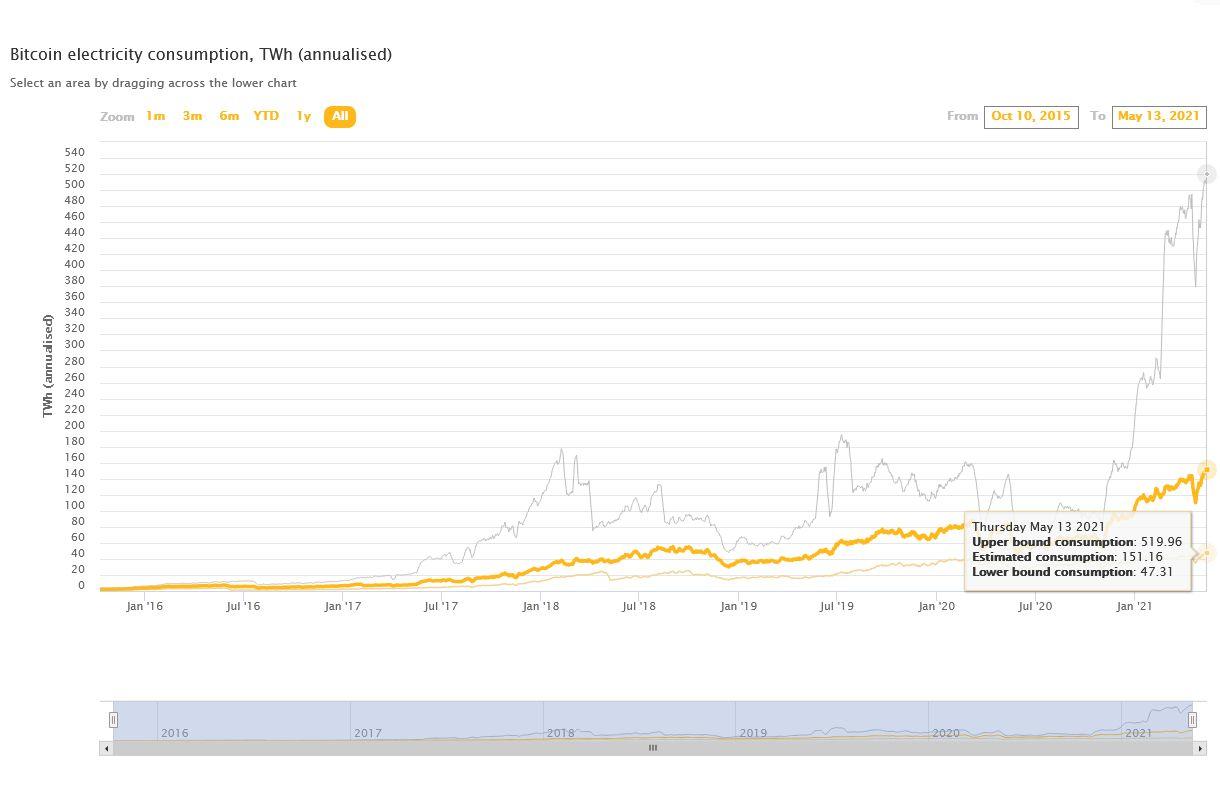 bitcoin-consommation-electricite-cbeci