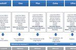 Bouygues Telecom 3G plus