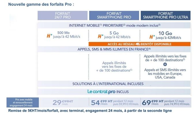 Bouygues Telecom Entreprises forfaits pro