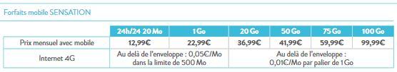 Bouygues-Telecom-forfaits-Sensation-nouvelle-grille-tarifaire
