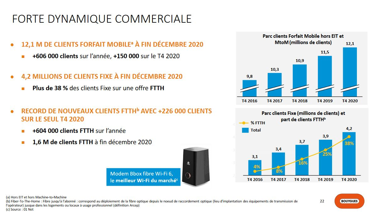 bouygues-telecom-resultats-t4-2020