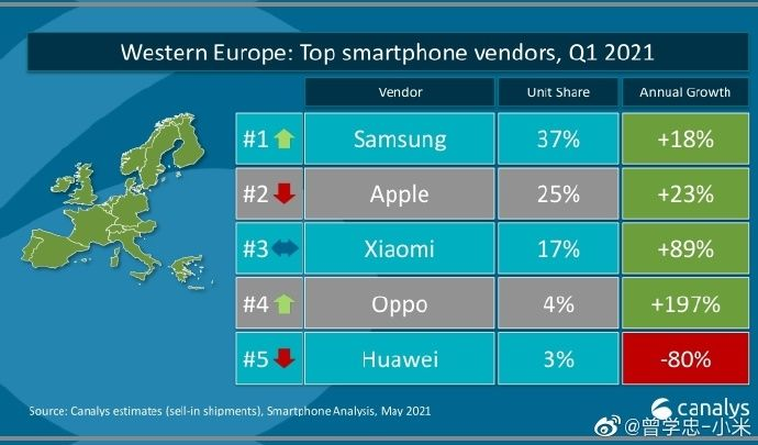 Canalys smartphone Europe Ouest Q1 2021