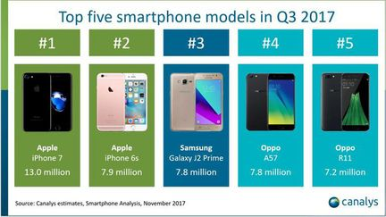 Canalys smartphone plus vendu Q32017