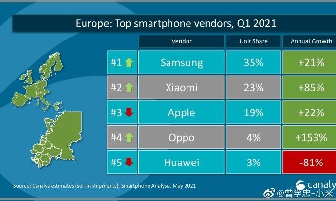 Canalys smartphones Europe Q1 2021