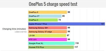 charge-rapide-batterie-comparatif-smartphone