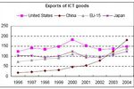 Chine exportations 2004