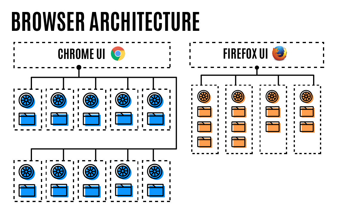 Chrome-Firefox-multiprocessus