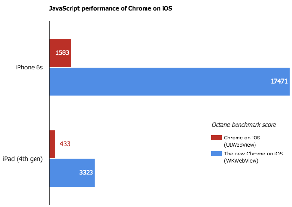 Chrome-iOS-benchmark-JavaScript-Octane