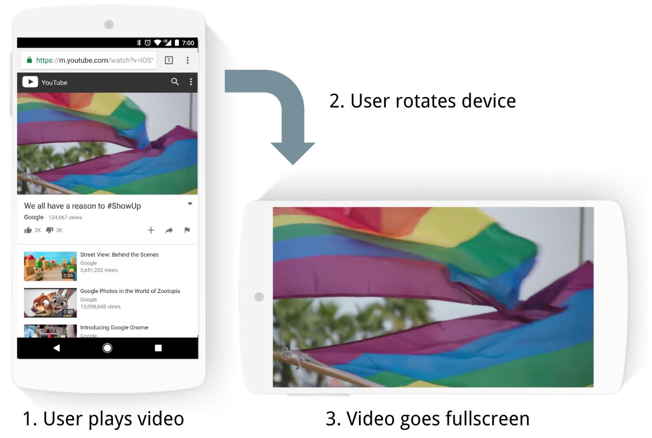 Chrome-plein-ecran-automatique-rotation-appareil