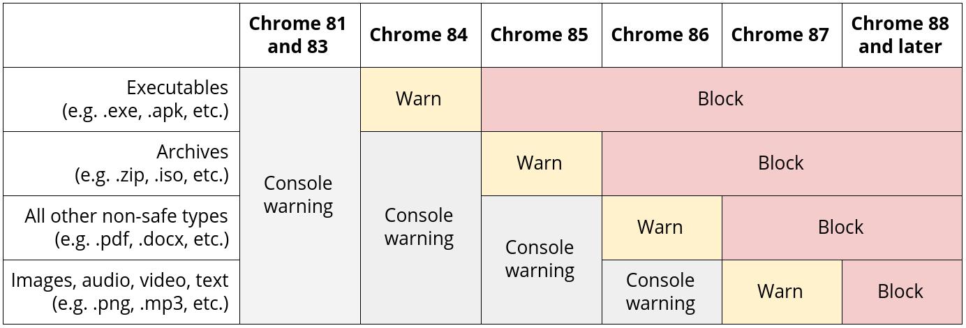 chrome-telechargements-non-securises
