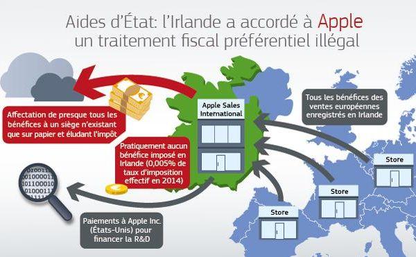 commission-europeenne-apple-aide-etat-irlande