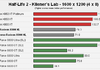 Comparatif cartes Radeon X800 XL