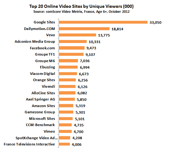 comscore-top-20-france-videos-oct-2012