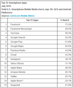 comScore-US-applications-smartphone-iOS-Android-juillet-2015
