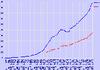 Record de création de sites Internet en 2005
