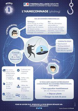 Cybermalveillance-memo-phishing