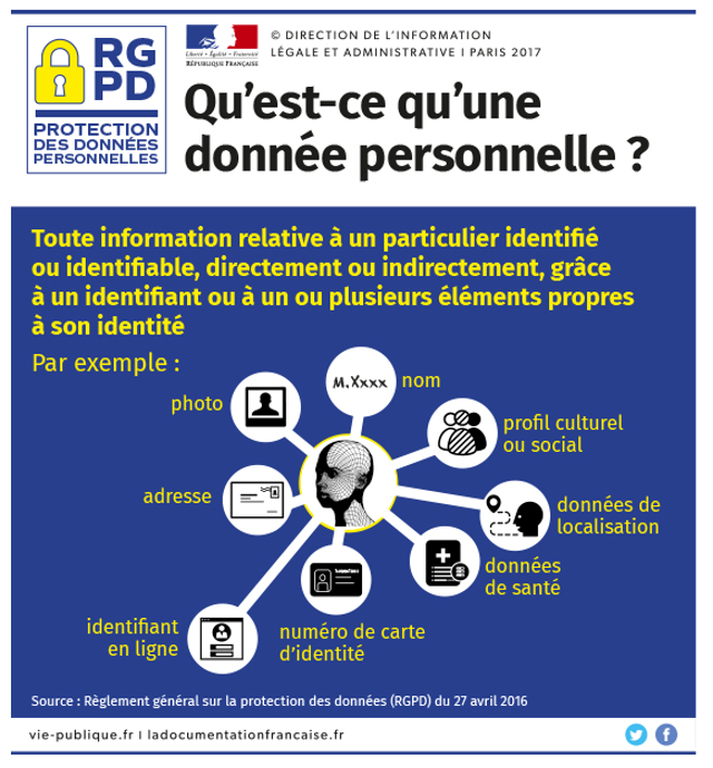données-personnelles