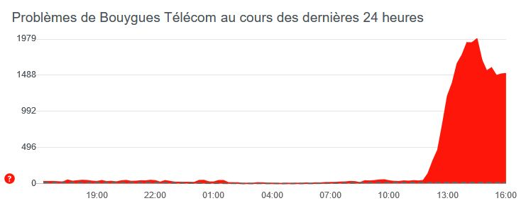 downdetector-bouygues-telecom