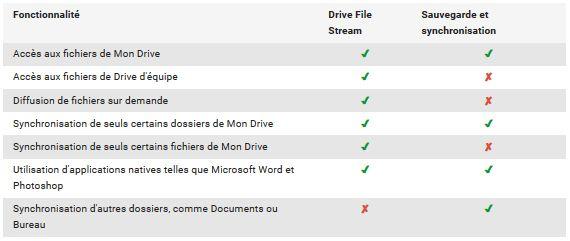 Drive-File-Stream-Sauvegarde-et-synchronisation