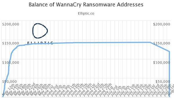 Elliptic-WannaCry