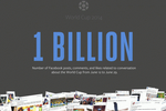 facebook-1-milliard-coupe-monde