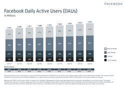 facebook-application-principale-nombre-utilisateurs-jour-t4-2019