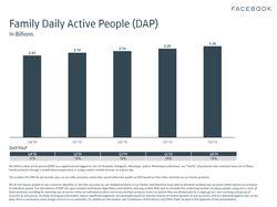 facebook-famille-applications-nombre-utilisateurs-jour-t4-2019