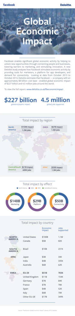 Facebook impact économique global