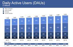 facebook-nombre-utilisateurs-jour