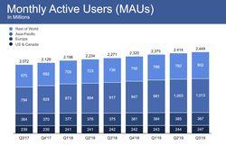 facebook-nombre-utilisateurs-mois