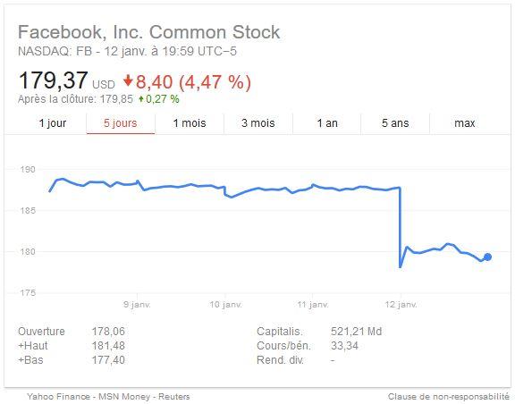 Facebook-titre-bourse