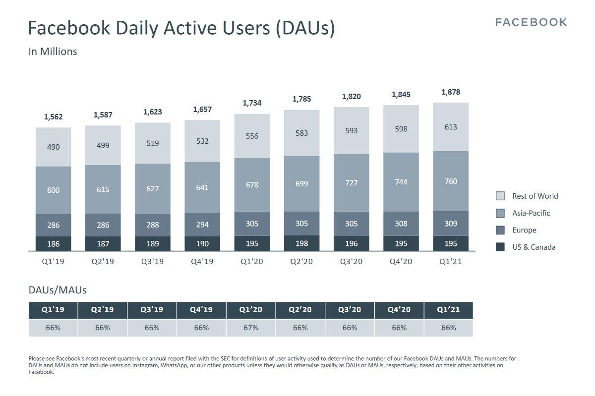 facebook-utilisateurs-actifs-par-jour-t1-2021