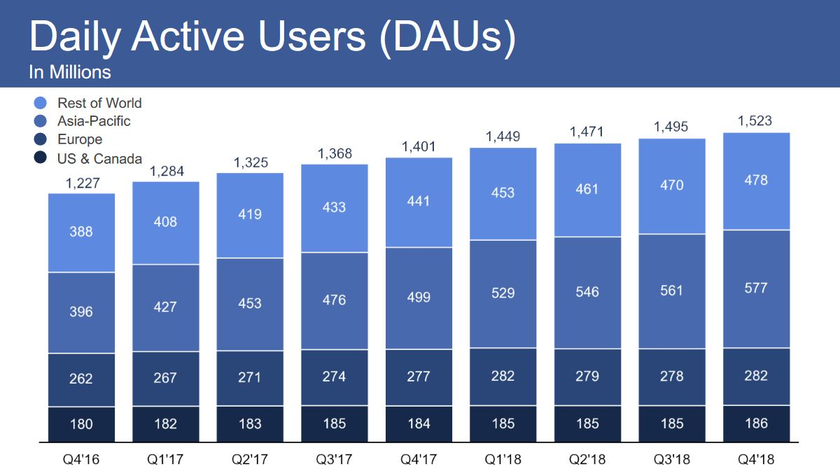 Facebook-utilisateurs-actifs-par-jour-t4-2018