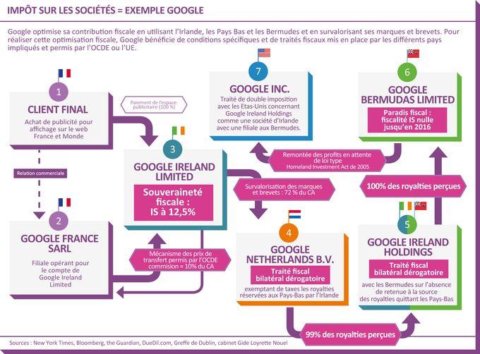 FFT cas Google