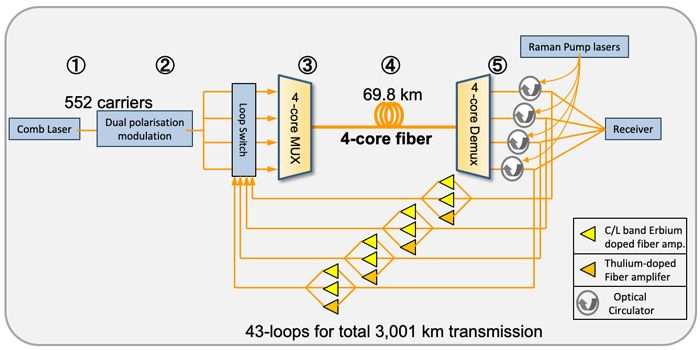 fibre-optique-4-coeurs-systeme-record-transmission-donnees