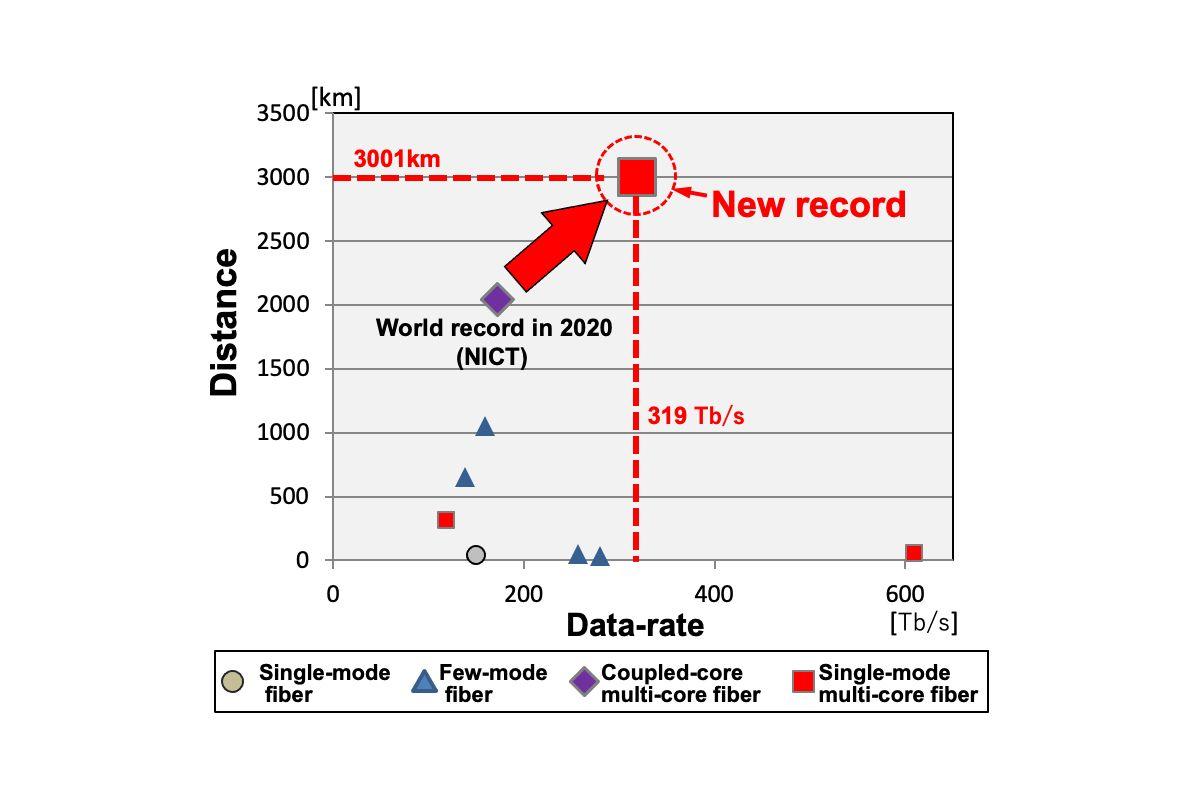 fibre-optique-vitesse-transmission-donnees-record